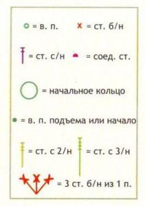 условные обозначения к схемам вязания сумочки